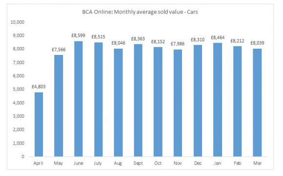 BCA Online monthly average sold value of cars April 2020 to March 2021